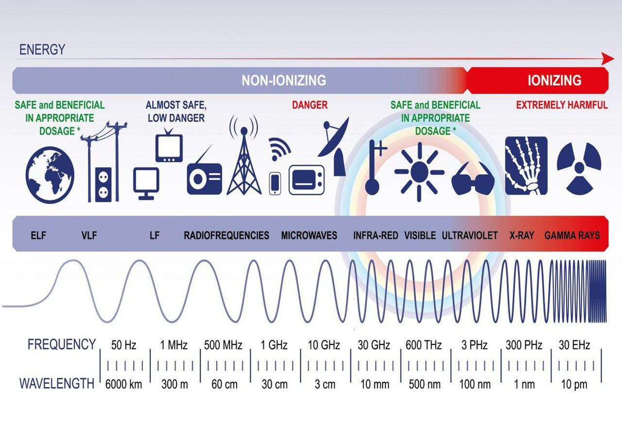 electromagnetic spectrum wavelength